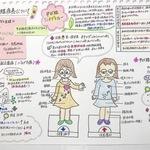 """一枚にギュッと内容を凝縮!""""人気看護学生インスタグラマーriri_1022__さんのノート"""""""