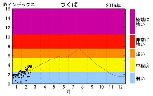 気象庁  日最大UVインデックス(観測値)の年間推移グラフ